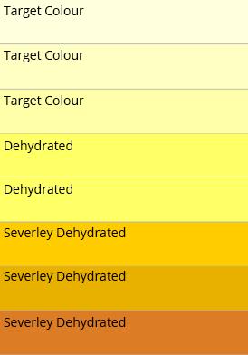 Dehydration Chart
